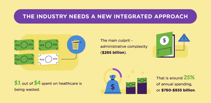 Infographic covering waste in healthcare spending
